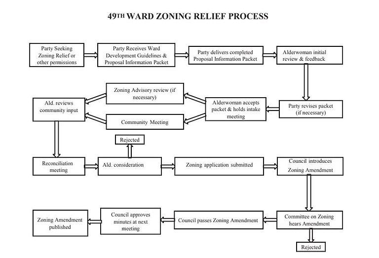 Zoning Process.JPG