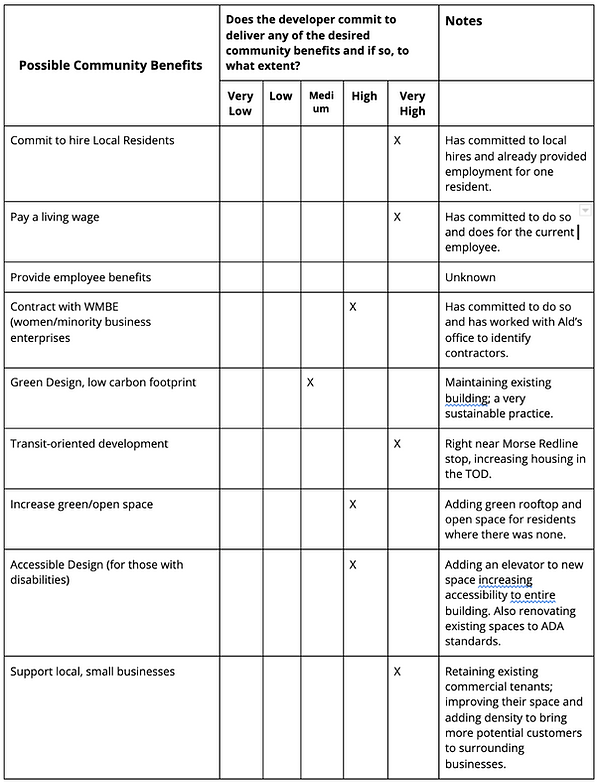 1415 Morse Community Benefits Scorecard.