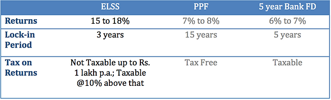 ELSS vs other tax saving investments.png