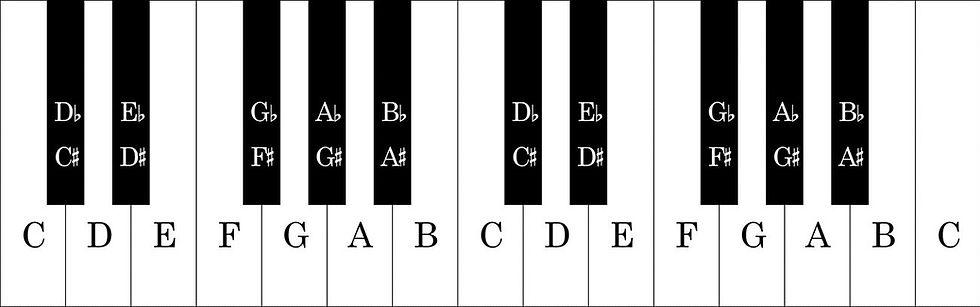Piano-Keyboard-Notes-1304x408.jpg