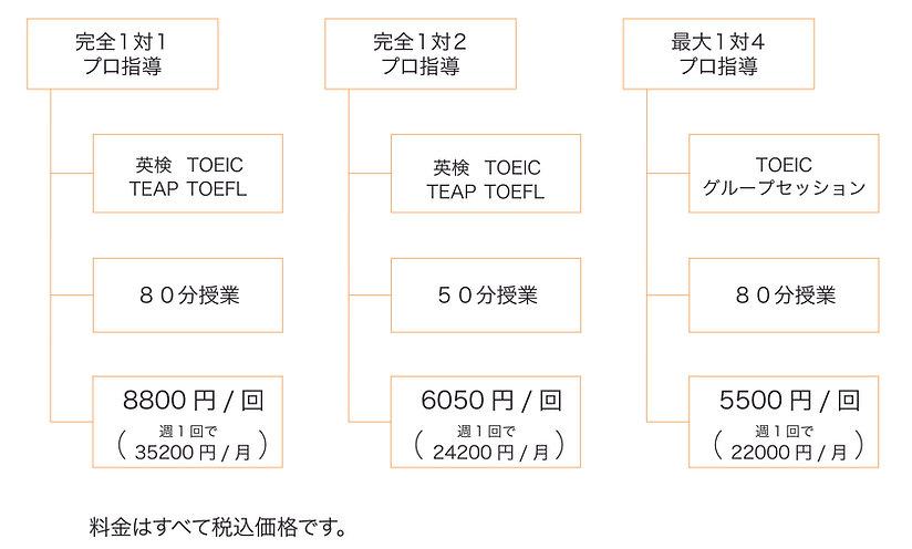 HP用料金概略図_英語資格v3.jpg