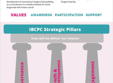 IBCPC Strategic Plan