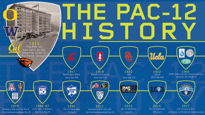 Pac-12 History in Brand Book