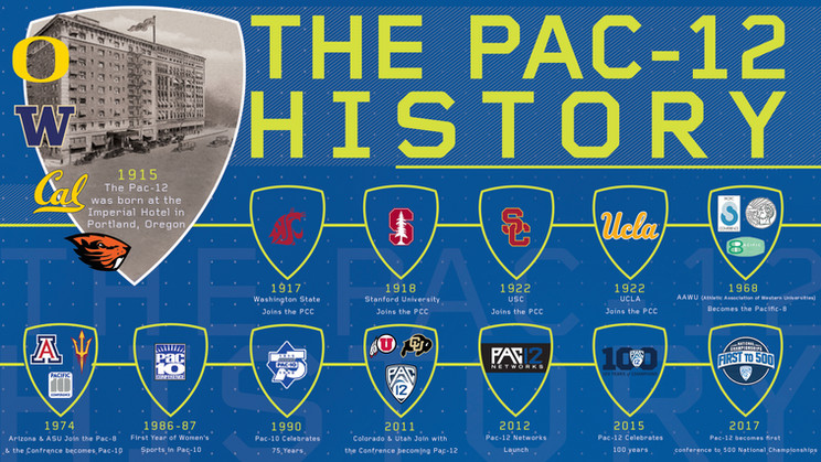 Pac-12 History Timeline