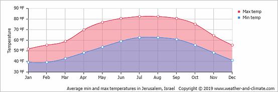 average-temperature-israel-ein-bokek-fah