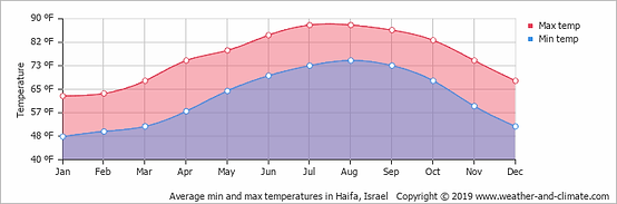 average-temperature-israel-caesarea-haif