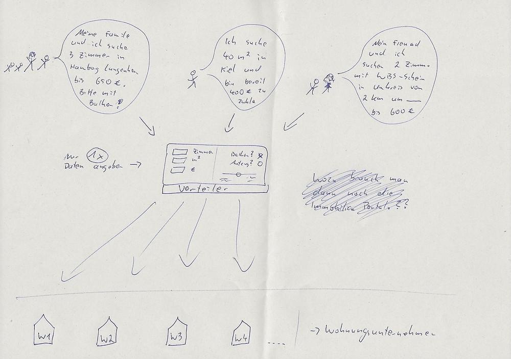 Skizze digitaler Vermietungsprozess Immomio Stefan Williamson