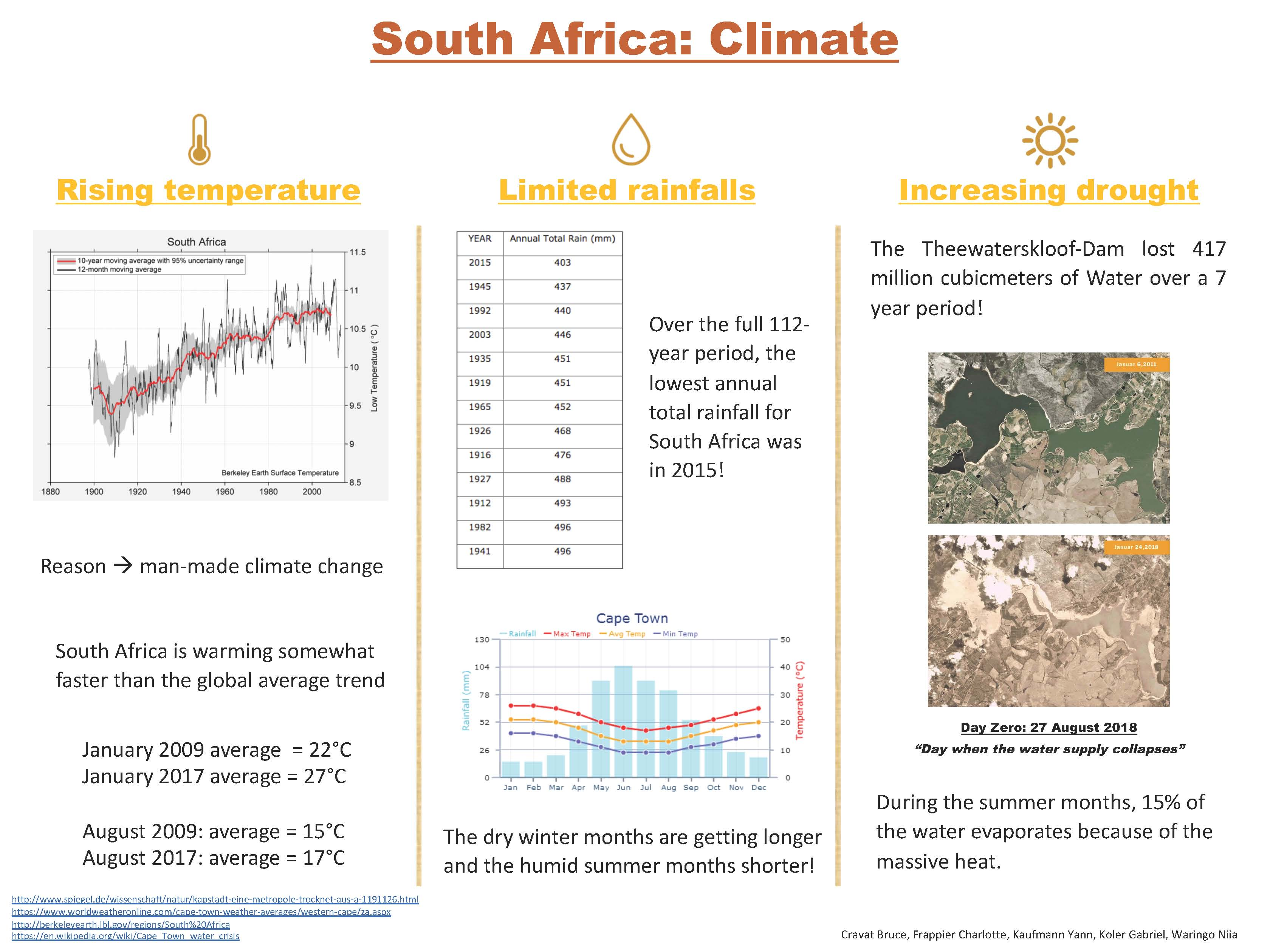 South Africa Climate final version