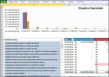 MPC-ES disponibiliza ferramenta para análise do orçamento do Estado