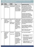 Session-by-Session Outline of Group Dynamics in each LIFT session picture.PNG