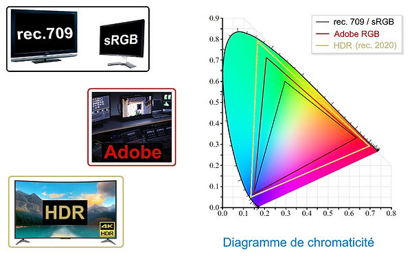 diagramme-chromaticite_rec.709-sRGB-vs-A