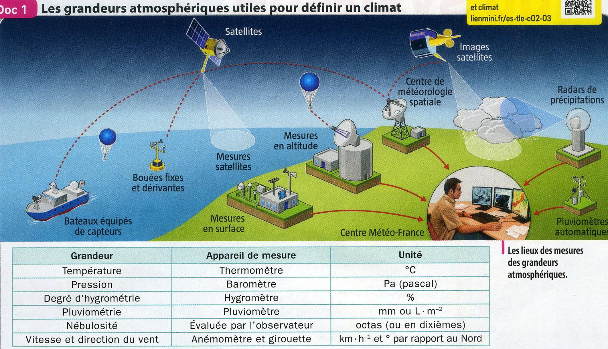 Météo grandeurs atmosphériques