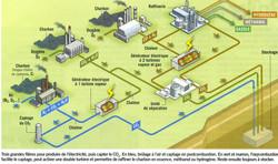 Capturer le CO2 des centrales