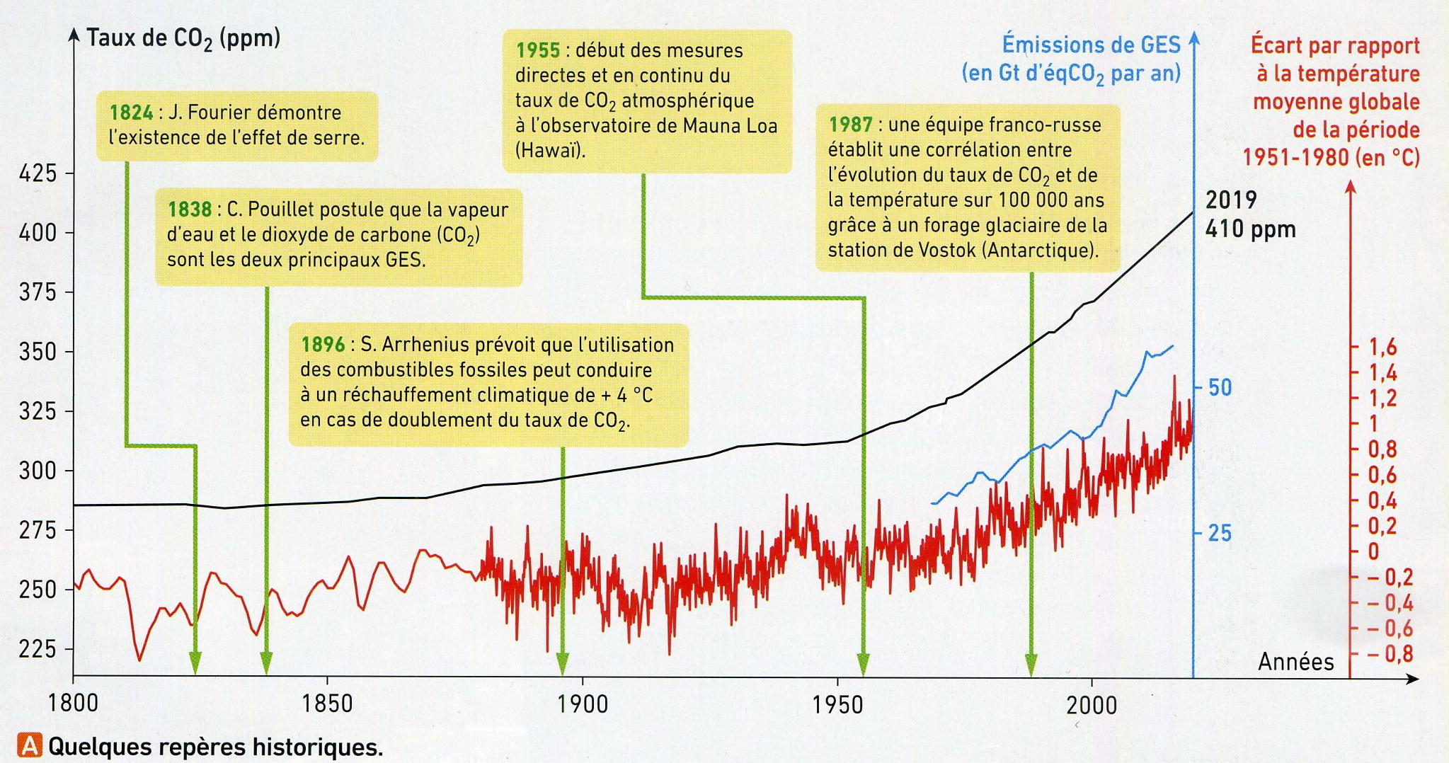 Réchauffement mesures (1)