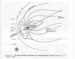 Champ magnétique et vent solaire