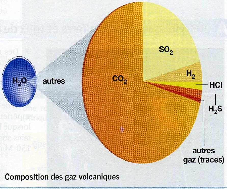 Gaz volcanique composition
