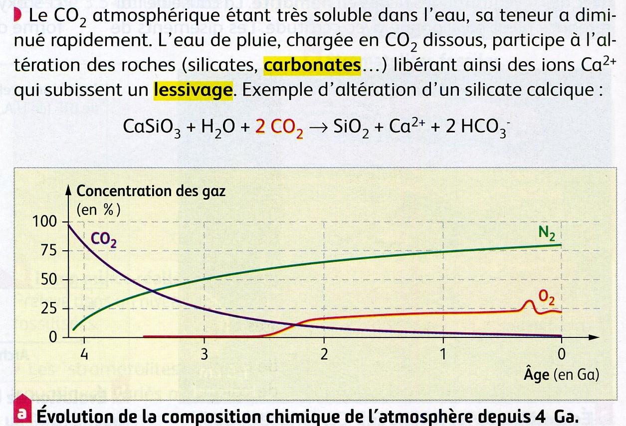 CO2 et carbonates