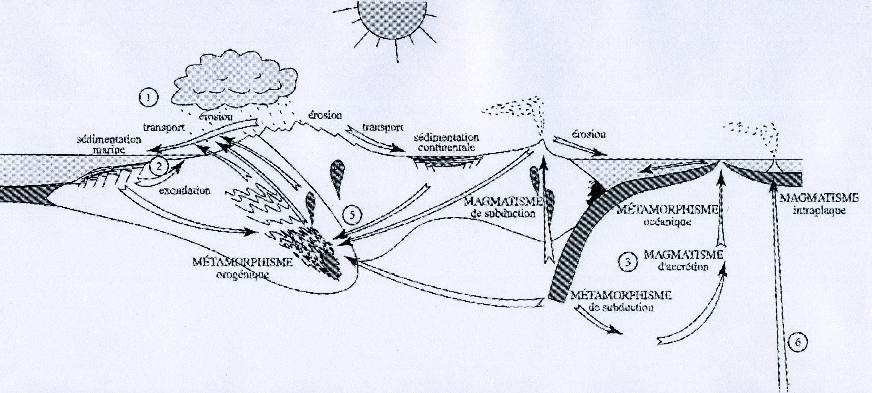 Métamorphisme orogénique