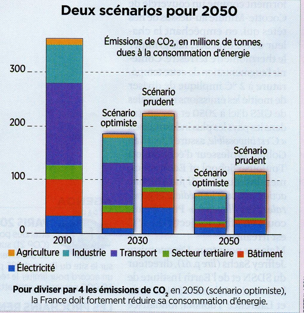Gaz à effet de serre scénari 2050