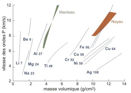 Loi de Birch vitesse-densite