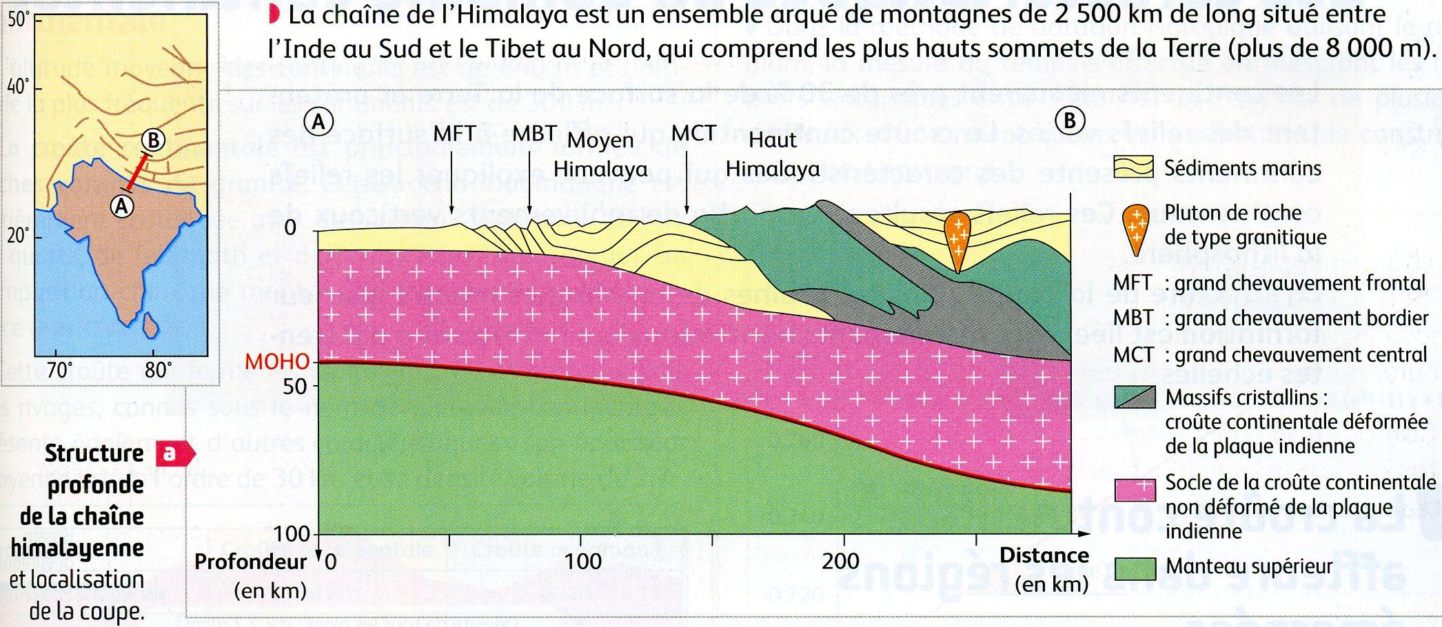 Himalaya structure profonde
