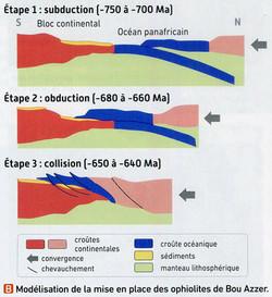 Ophiolite formation