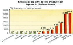 Aliments et gaz à effet de serre