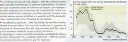 CO2 évolution