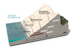 Historique dune du pilat