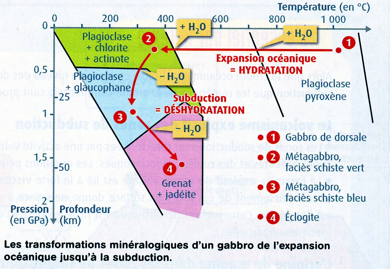 Hydratation manteau subduction