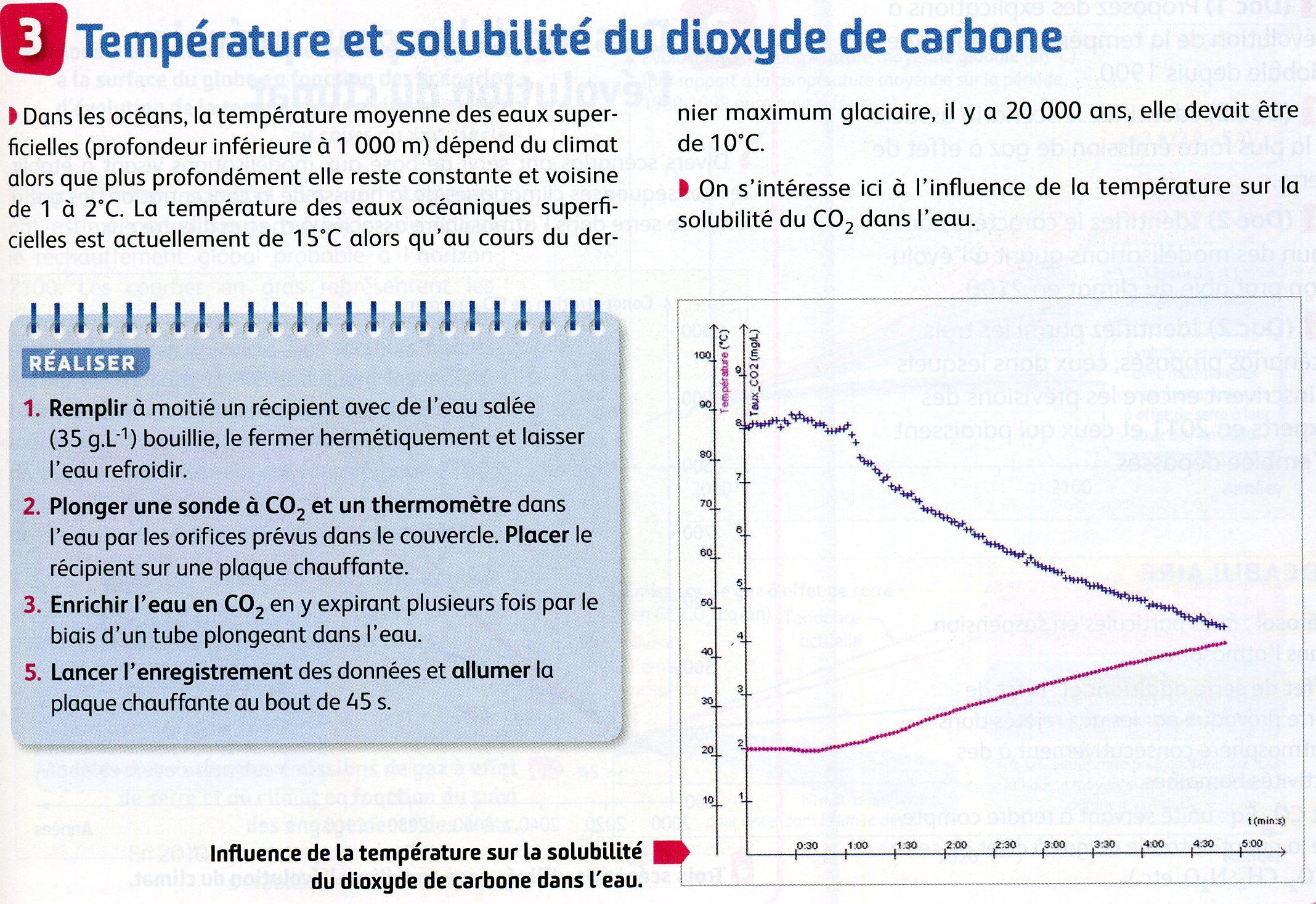 TP température et solubilité du CO2