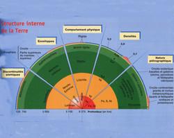 Structure interne du globe 2