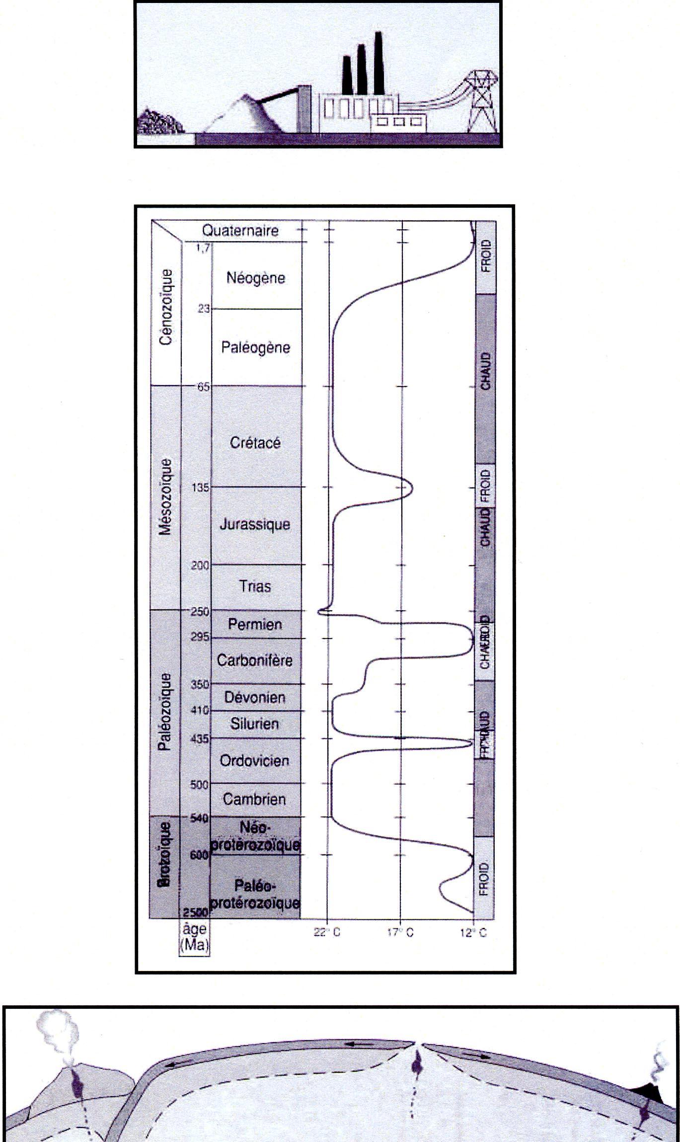 Evolution CO2 temps géologiques