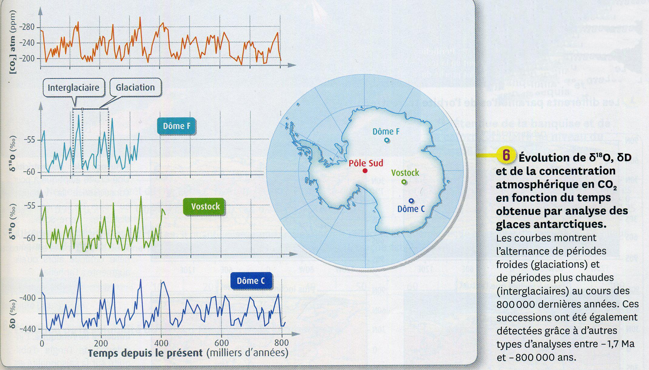CO2 Delta D et O18