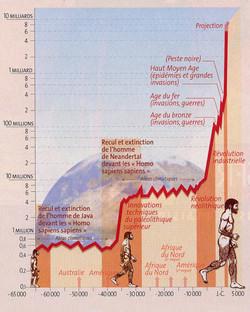 Homme développement population