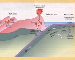 Subduction volcanisme