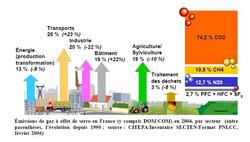 emissions-gaz-effet-de-serre-france