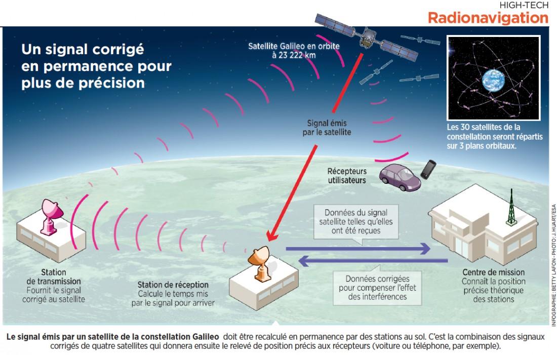 GPS géodésie