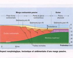 Morphologie marge passive