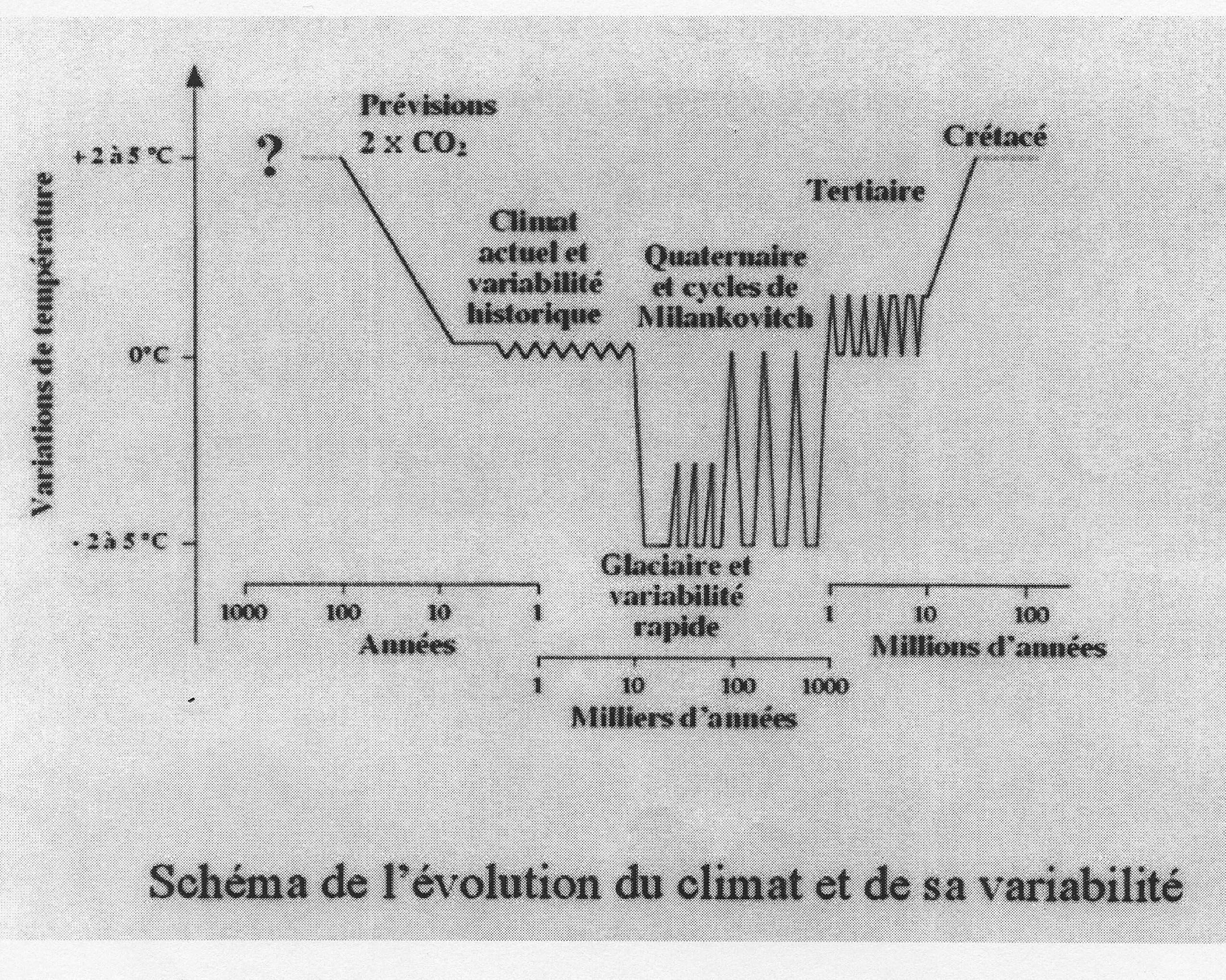 Variabilité climatique