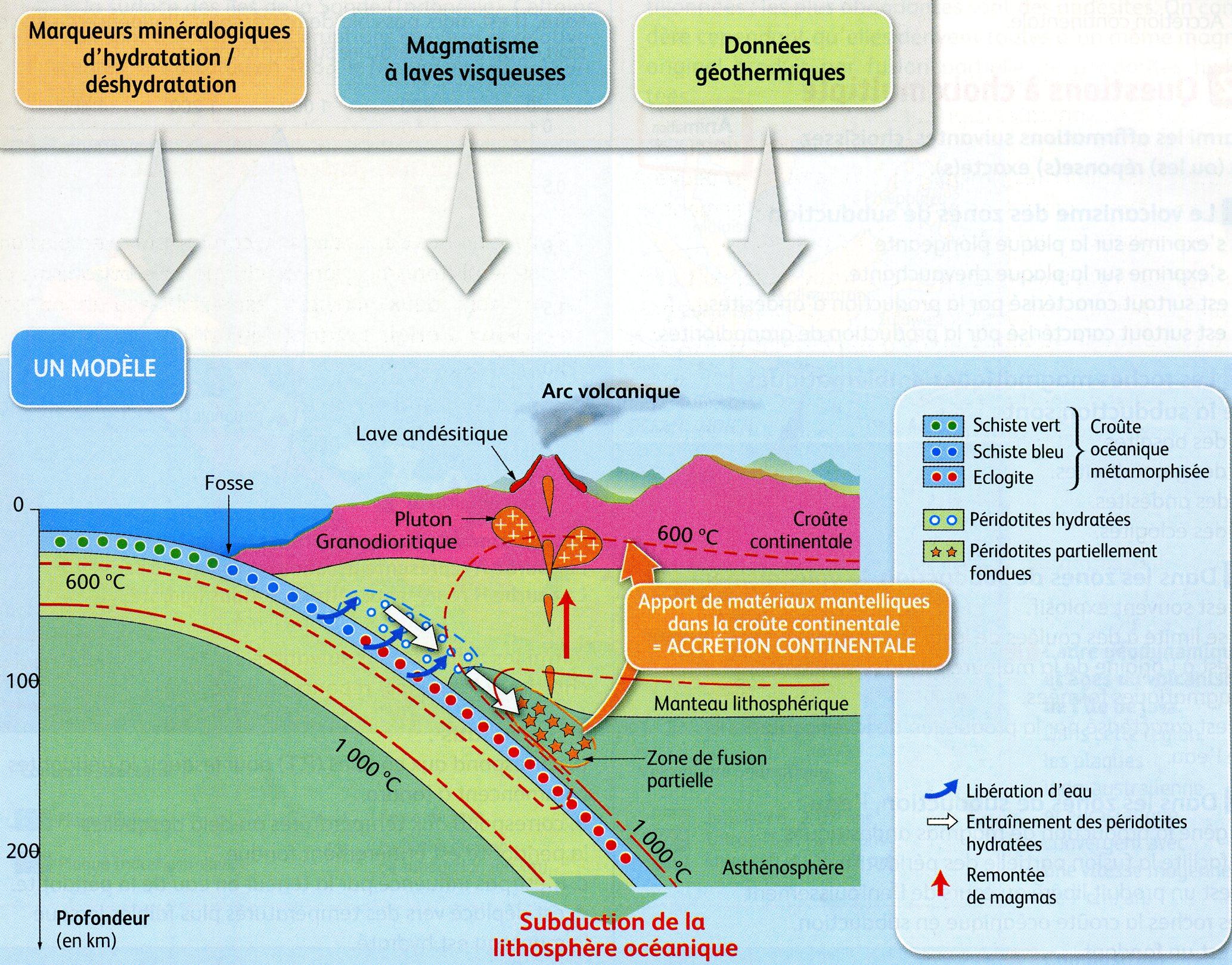 Subduction bilan