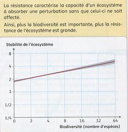 Stabilité des écosystèmes et biodiversit