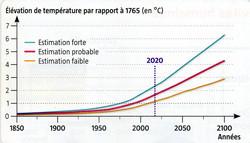Hypothèses évolution des températures