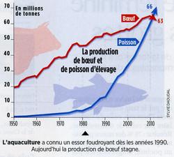 Aquaculture évolution