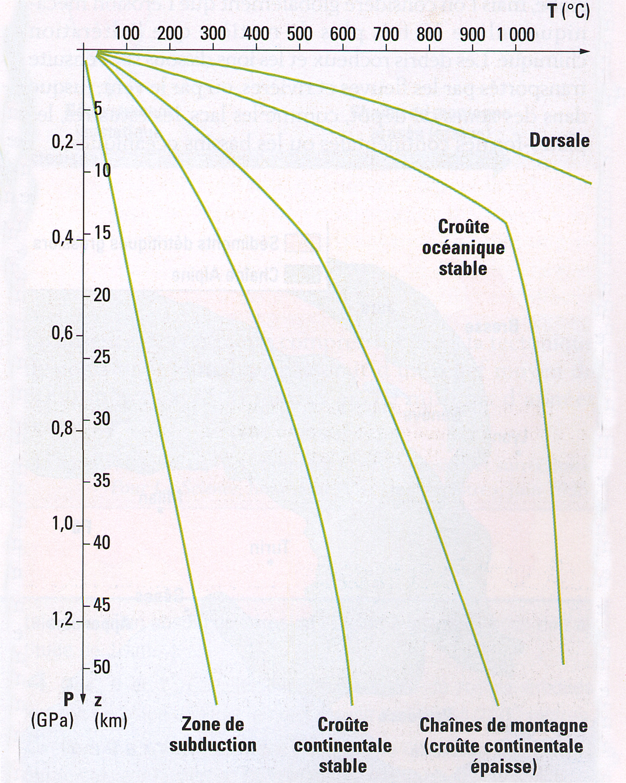 Les gradients géothermiques