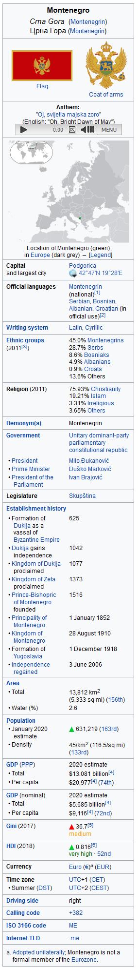 Screenshot_2020-05-06 Montenegro - Wikip