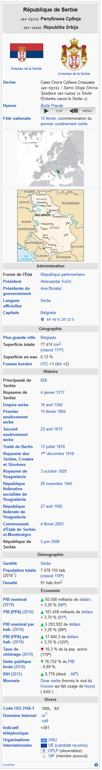Screenshot_2020-05-06 Serbie — Wikipédia