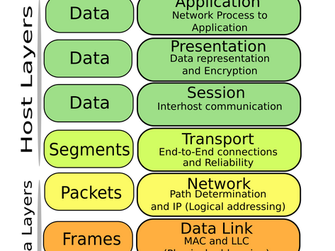 What the heck is the OSI model and why should you care?
