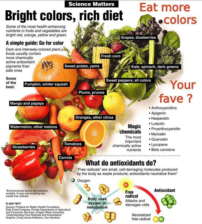Skin Cancer and Nutrition