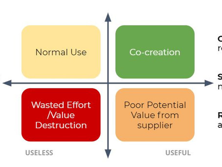 Co-Creation: How to Curb Food Waste while Creating Value